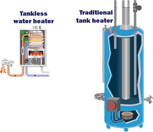 Tankless Versus Traditional Water Heaters: Pros and Cons
