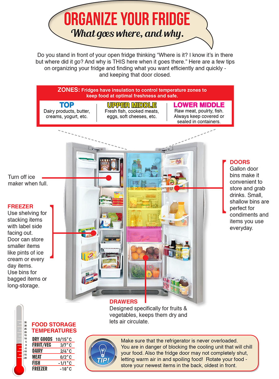 Sutherlands provides this infographic with tips on how to properly organize your fridge to find things faster and save energy.