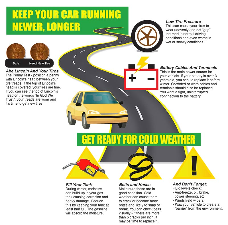 This Sutherlands infographic provides tips on maintaining your car and keeping it running in top condition for years.