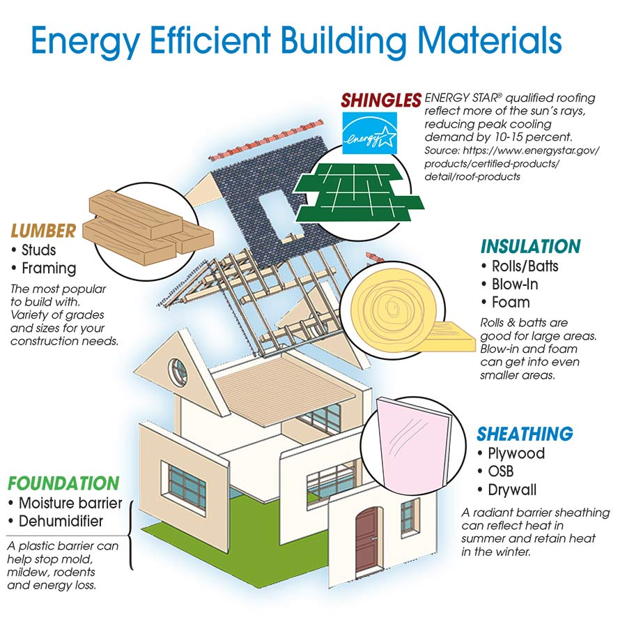Sutherlands provides this guide to using energy efficient building materials to reduce your energy usage.