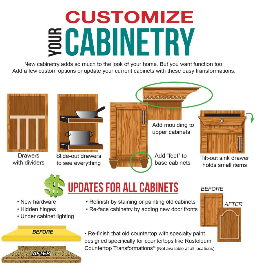 Sutherlands offers this infographic with ideas to customize your cabinetry with moulding, refinishing and more.