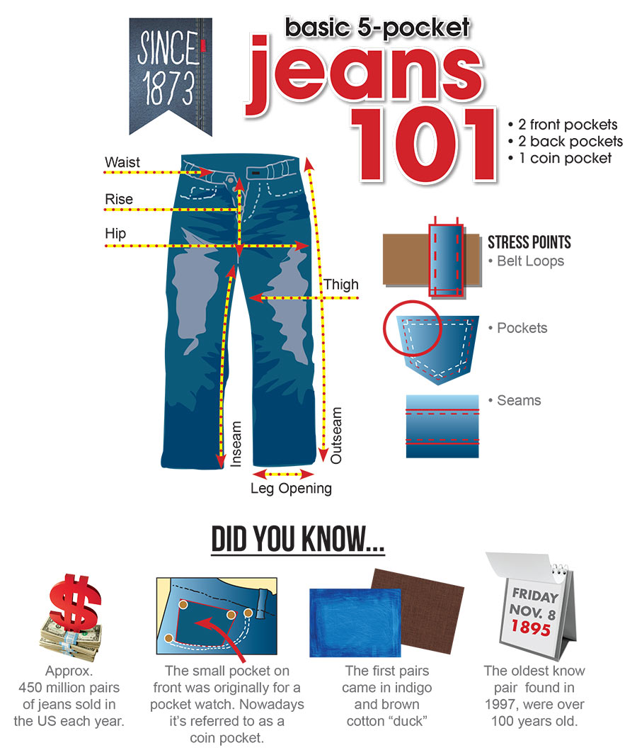 Sutherlands offers up these facts and tips about jeans with this infographic.