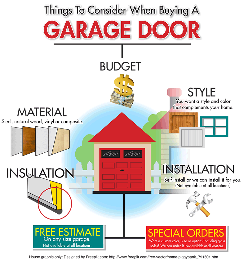 If you're buying a new garage door, Sutherlands provided this infographic guide to things you should consider.