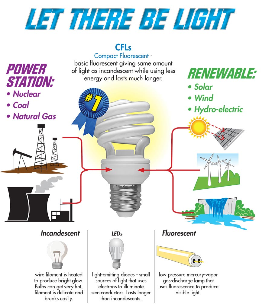 Sutherlands provides this inforgraphic about the different types of light bulbs and which are the most efficient.