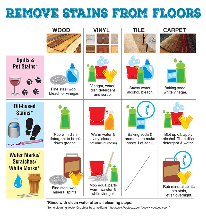 Sutherlands offers this guide to removing stains from different types of flooring.
