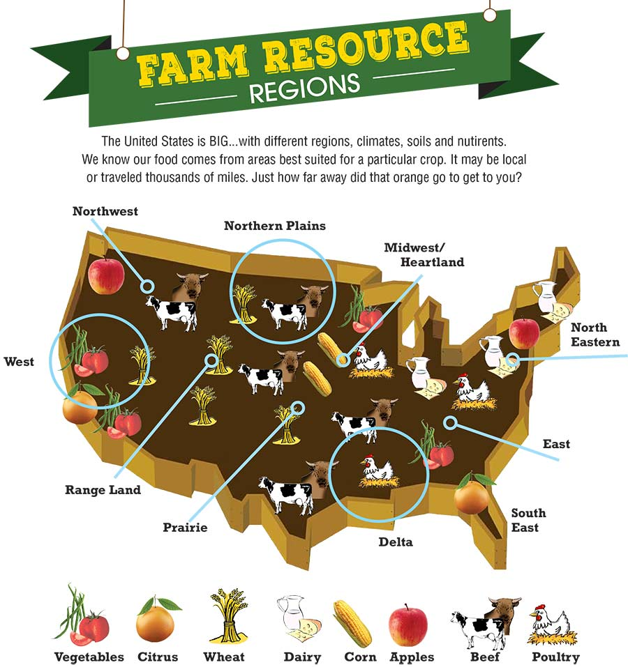 Farm & Ranch Infographic