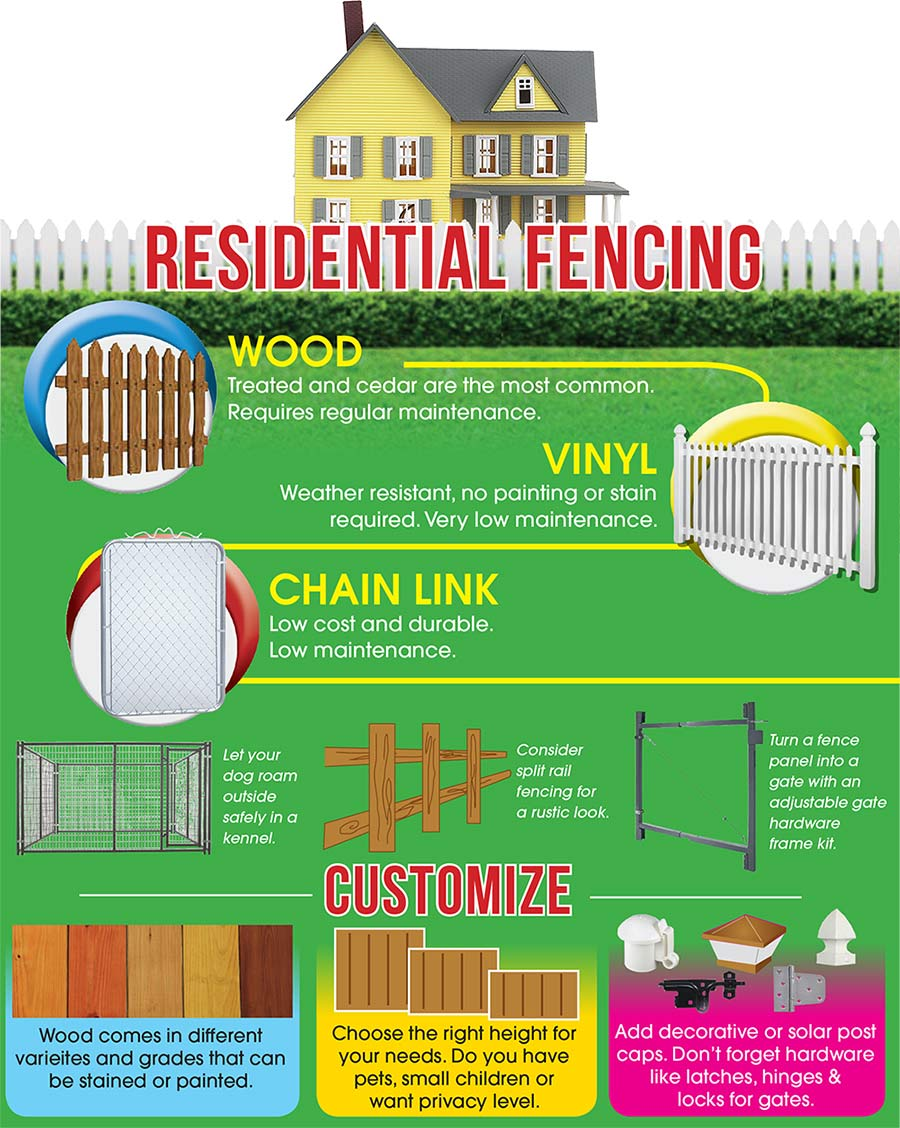 Chain Link Wood Vinyl Amp Electric Fencing Supplies