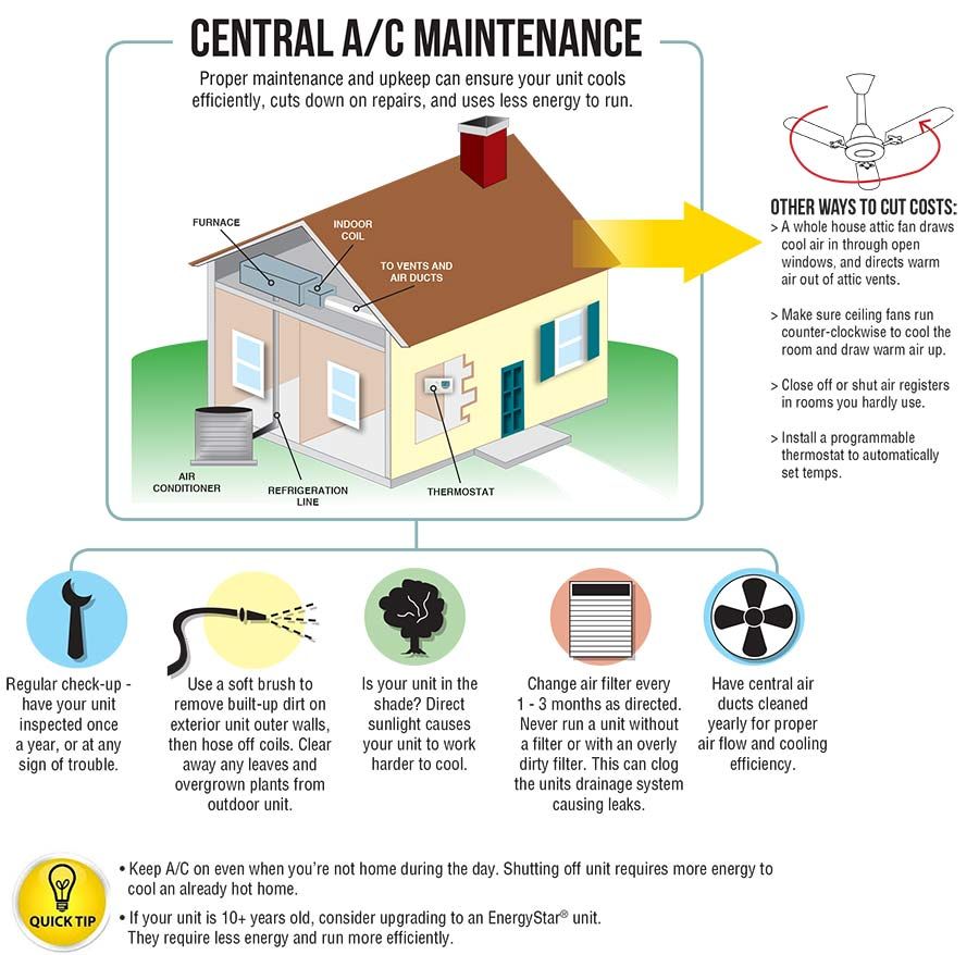 How To Maintain Your Central AC System From Sutherlands.