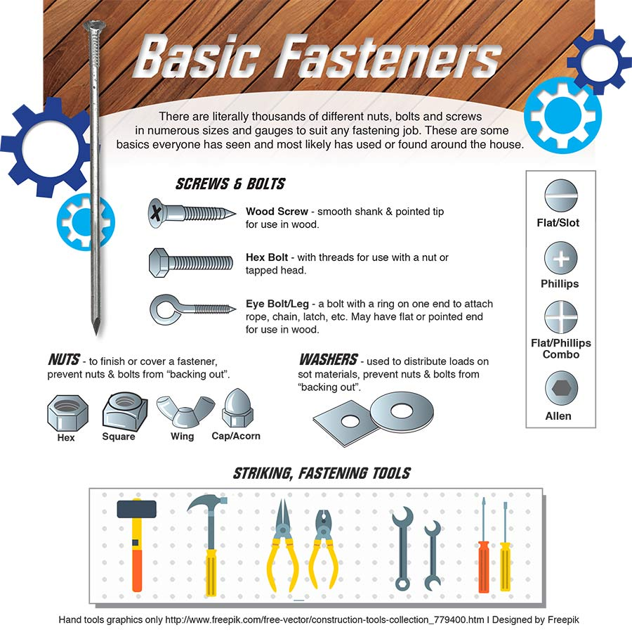 Sutherlands guide to basic types of fasteners.