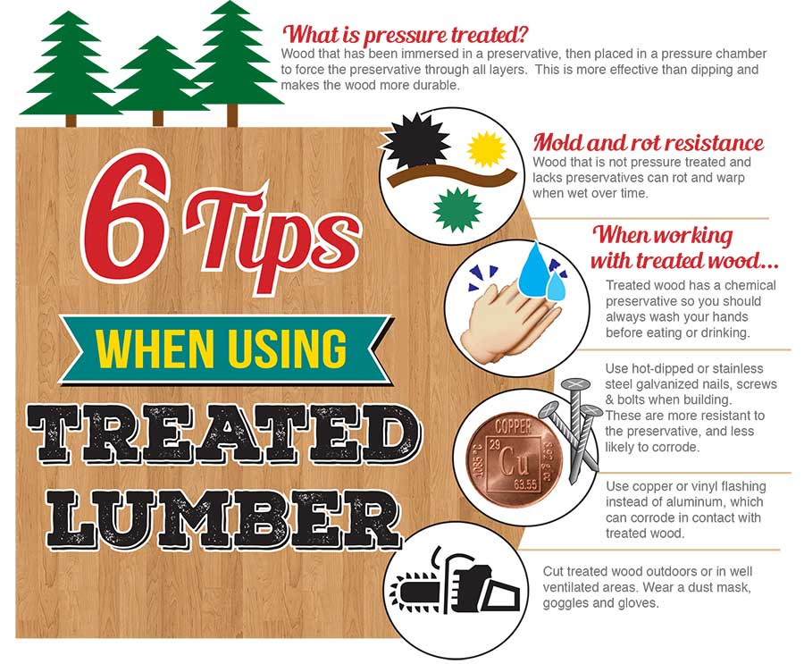 Tips for using treated lumber infographic from Sutherlands.