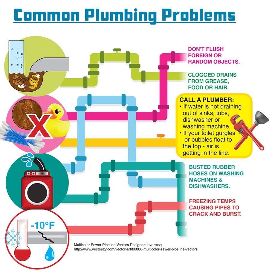 Plumbing Infographic plumbing supplies, kitchen and bath fixtures sutherlands  at bayanpartner.co