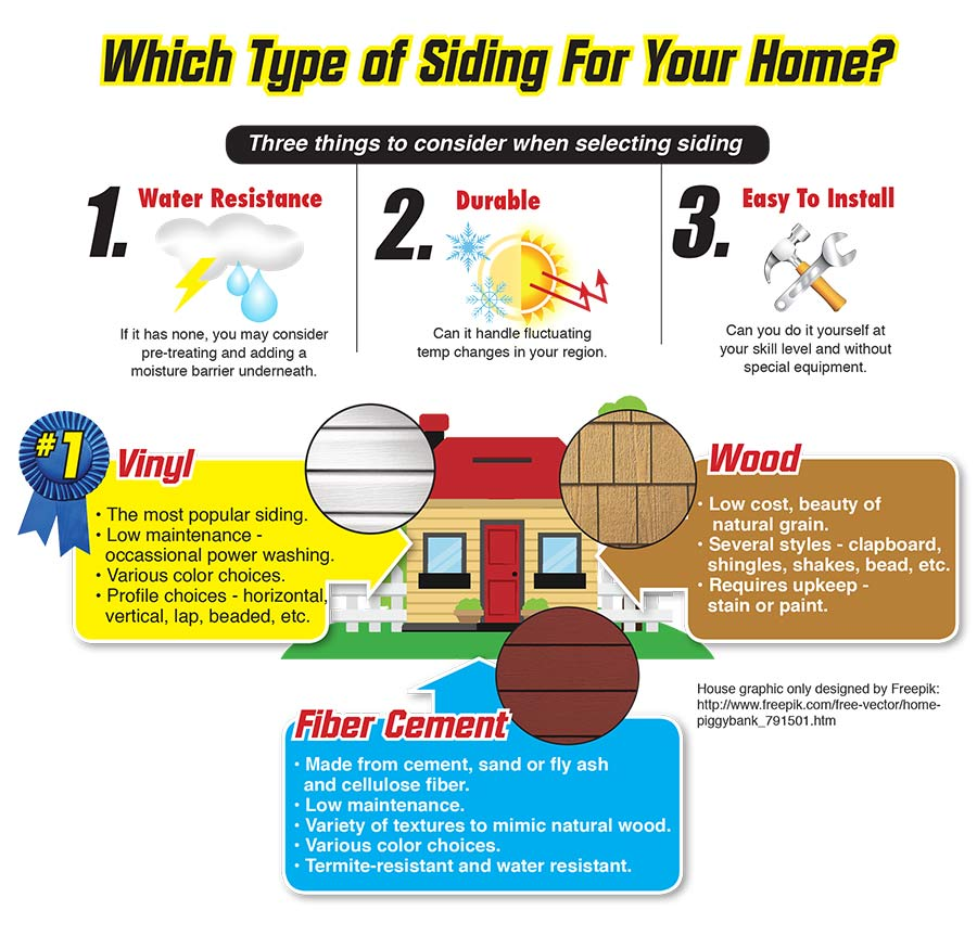 Which type of siding do you REALLY need?  Sutherlands can help you decide the right siding product for your application