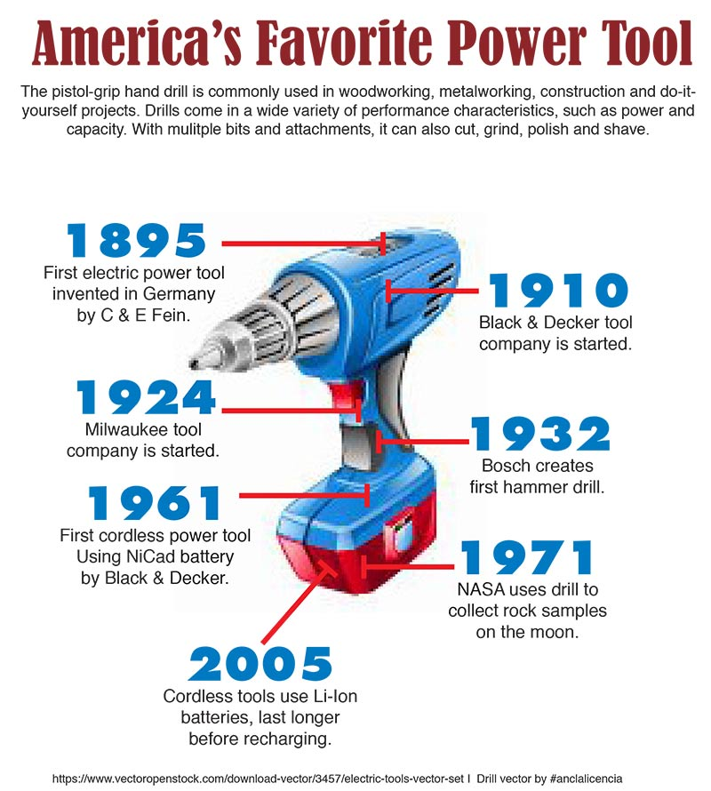 Did you know the first electric power drill was invented in 1895?!  We didn't either! Sutherlands has all kinds of great power tools to help you get the job done!